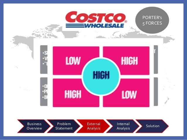 costco strategy