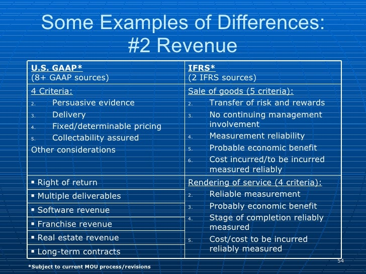 major sources of gaap The major sources of gaap come from the organizations the american institute of certified public accountants (aicpa), financial accounting standards board (fasb), securities and exchange commission (sec).