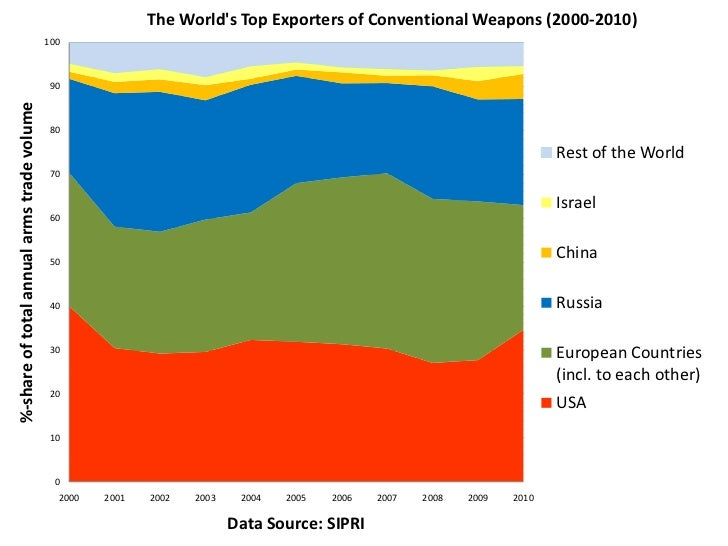 The Worlds Top Exporters of Conventional Weapons (2000-2010)                                            100               ...