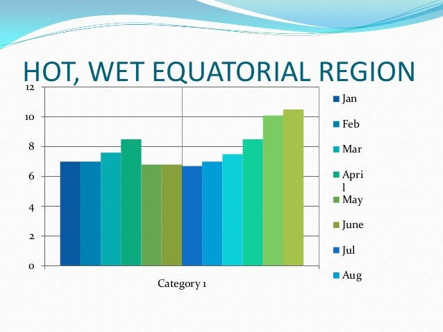 hot wet equatorial climate Since most rainforests are located near the equator, their climate is always hot, wet and humid temperatures in tropical rainforests do not change much the amazon.