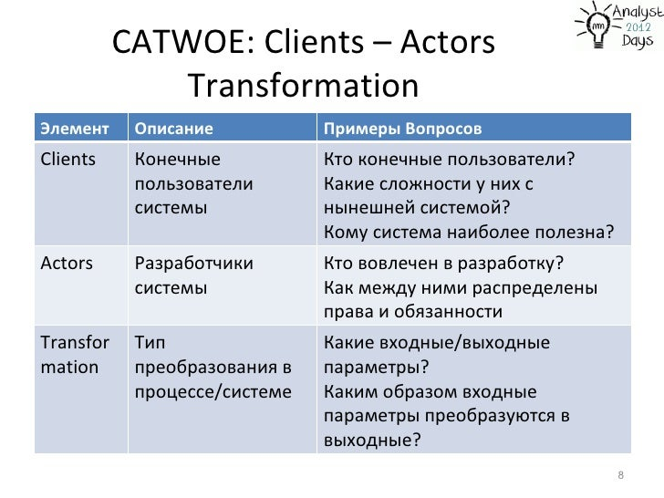 catwoe Catwoe so often in organisations problems are caused by differences of perspectives between key stakeholders unless these differences are brought out into the open and discussed explicitly, they will bubble away under the surface and undermine any efforts by business analysts to introduce new and better processes.