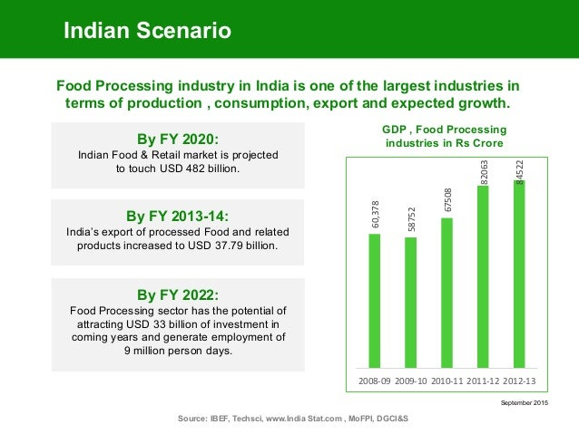 Indian technology growth