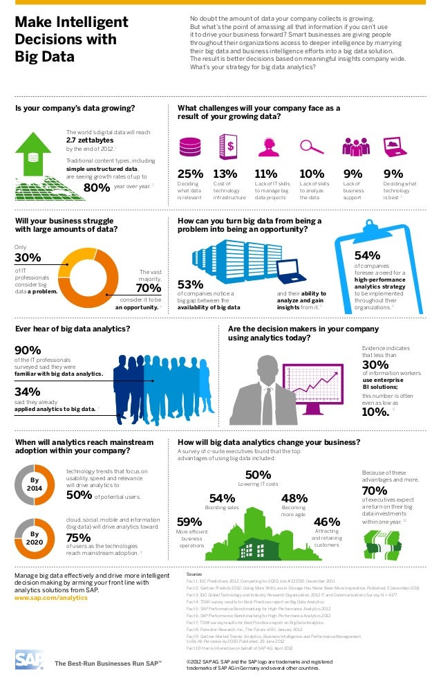 Make Intelligent Decisions with Big Data Infographic