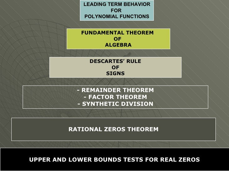 LEADING TERM BEHAVIOR FOR  POLYNOMIAL FUNCTIONS FUNDAMENTAL THEOREM  OF  ALGEBRA DESCARTES' RULE OF SIGNS - REMAINDER THEO...