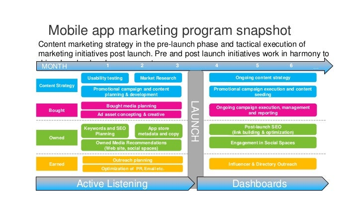 example marketing plan for an app Business plan for the mobile application 'whizzbit'  sizing up the market    the price was set in conformity to the market for quality apps once the price was  set, we had to look  for example, we can find out how many applications were.