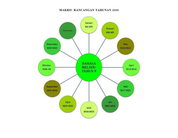 Makro Rancangan Tahunan 2009