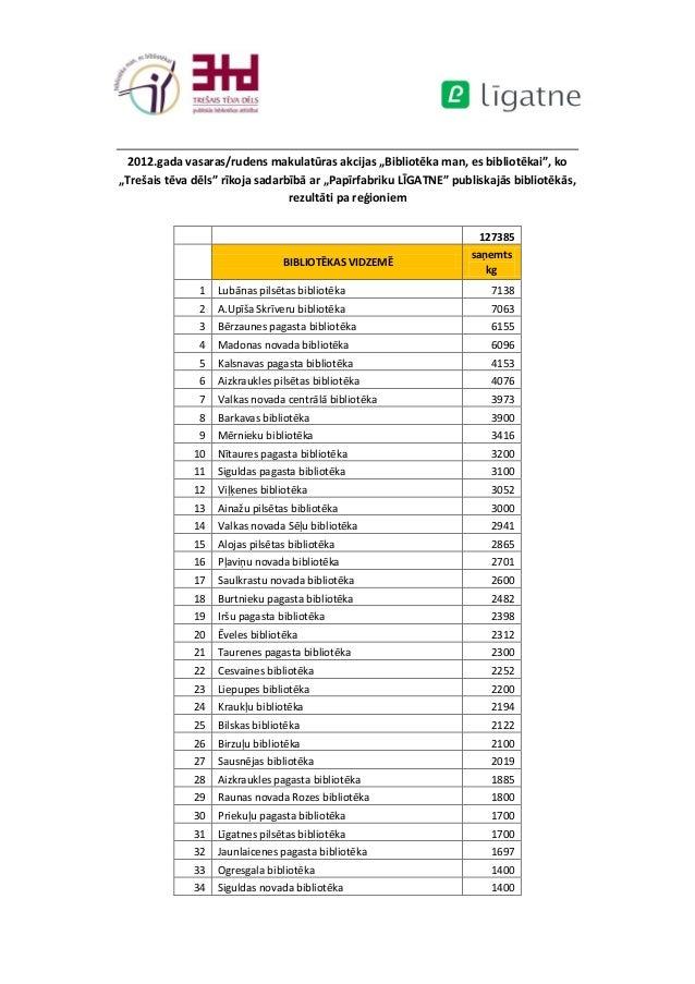 Makulatūras akcijas rezultāti pa reģioniem