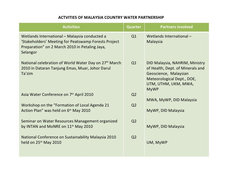 ACTVITIES OF MALAYSIA COUNTRY WATER PARTNERSHIP Activities Quarter Partners involved Wetlands International – Malaysia con...