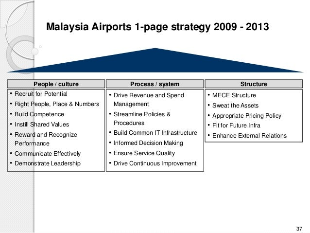 malaysia airlines organizational structure Read malaysia airlines' corporate vision and service quality strategy, managing service quality on deepdyve, the largest online rental service for scholarly.