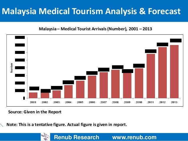 malaysias medical tourism and its challenges Why medical tourism in malaysia is booming more affordable air travel, mounting health care costs in developed countries, long waiting lists and an ageing world population have all contributed to a global explosion of medical tourism in the past decade—and malaysia is leagues ahead in terms of its world market share.