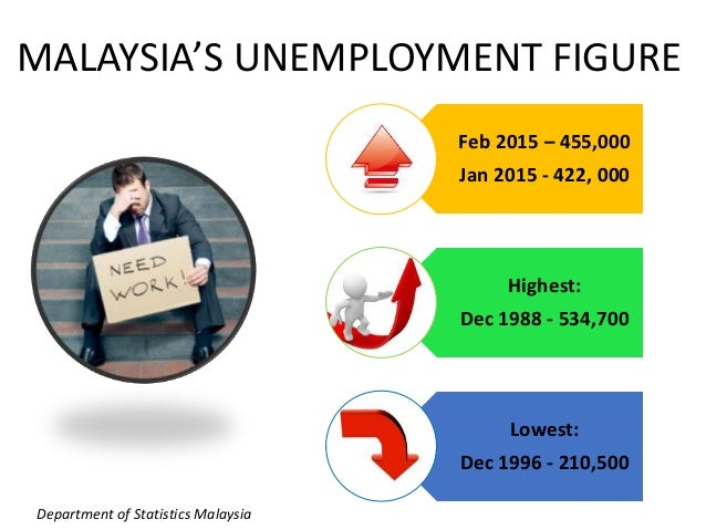 malaysias unemployment rates Graph and download economic data from 1991 to 2017 about malaysia, 15 to 24  years, unemployment, and rate.