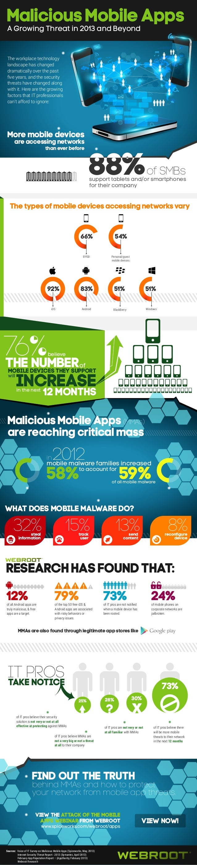Malicious Mobile Apps  A Growing Threat in 2013 and Beyond  The workplace technology landscape has changed dramatically ov...
