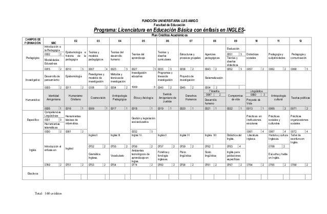 FUNDCIÓN UNIVERSITARIA LUIS AMIGÓ Facultad de Educación  Programa: Licenciatura en Educación Básica con énfasis en INGLESP...