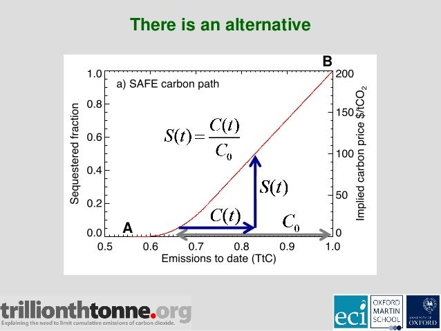 what is the limit of carbon dating