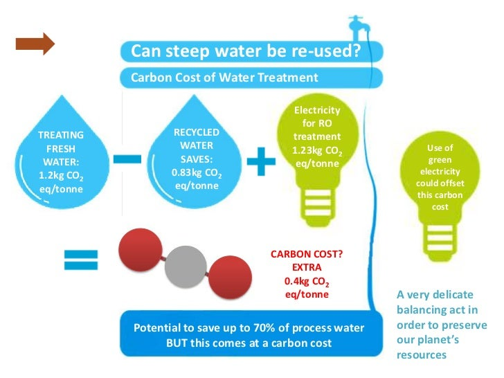 Can steep water be re-used?            Carbon Cost of Water Treatment                                          Electricity...