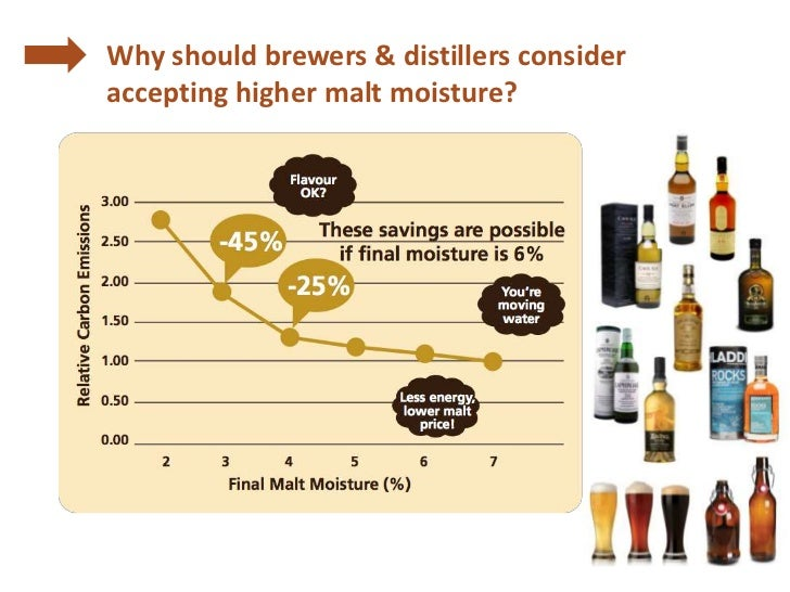 Why should brewers & distillers consideraccepting higher malt moisture?