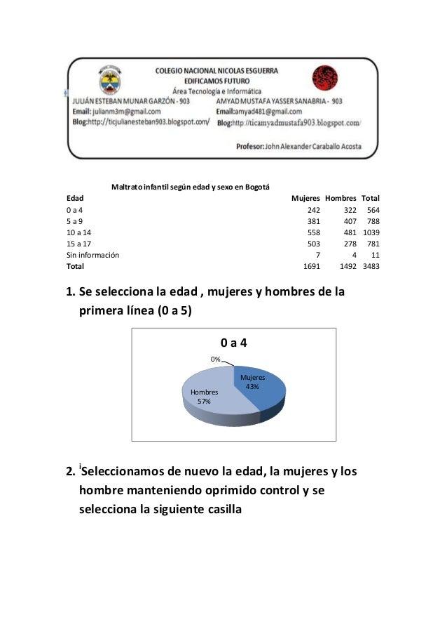 Maltrato infantil según edad y sexo en Bogotá Edad Mujeres Hombres Total 0 a 4 242 322 564 5 a 9 381 407 788 10 a 14 558 4...