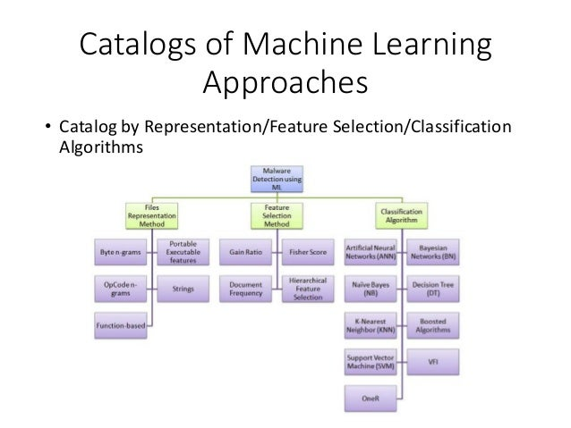 machine learning classification algorithms