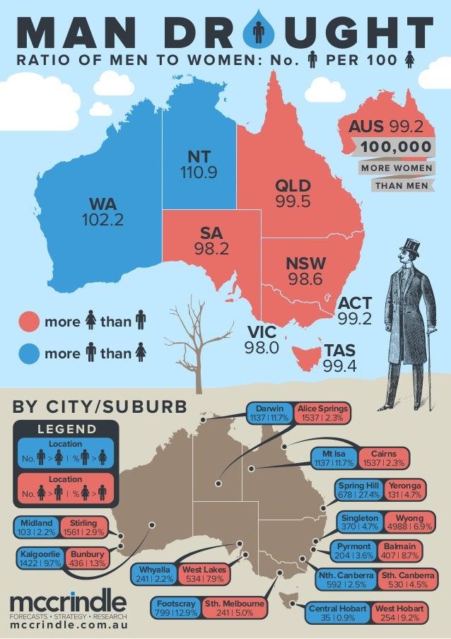 Man Drought: The Ratio of Men to Women in Australia