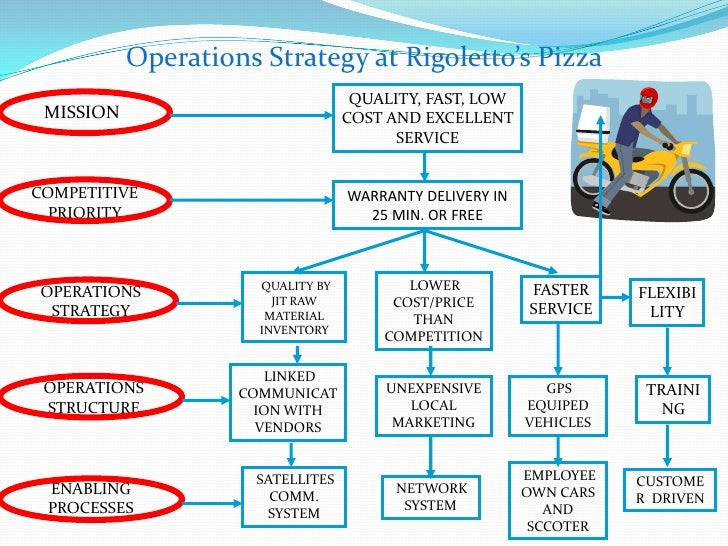 Business plan pizza