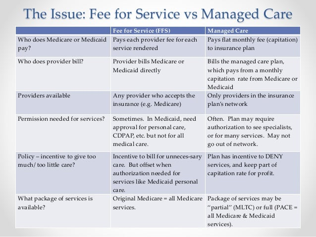 fee for service care versus managed Plan types choose a plan and enroll different types of plans help you get and pay for care differently fee-for-service (ffs) plans generally use two approaches.