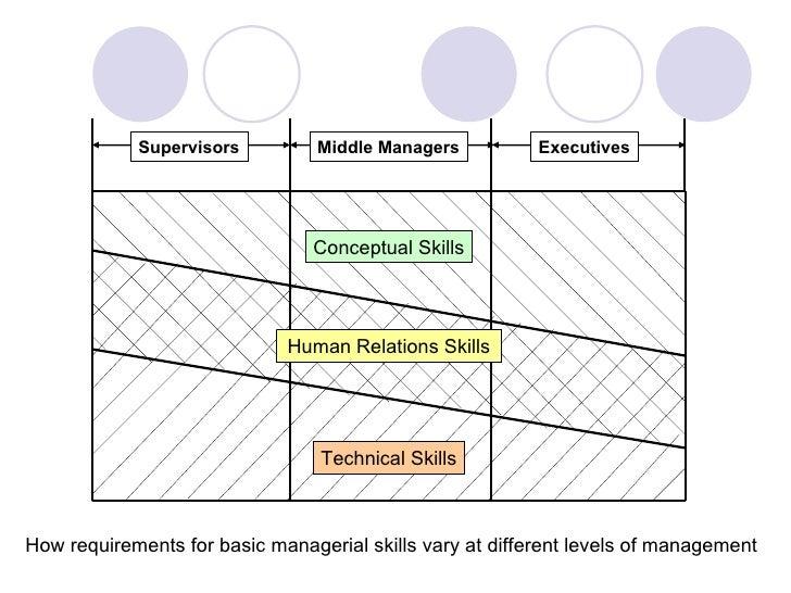 Management Core Skills Part I