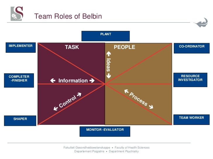 belbin s team role model applications essay What is your team role determining your team role can this test is in no way connected with the belbin self perception inventory or belbin team roles.