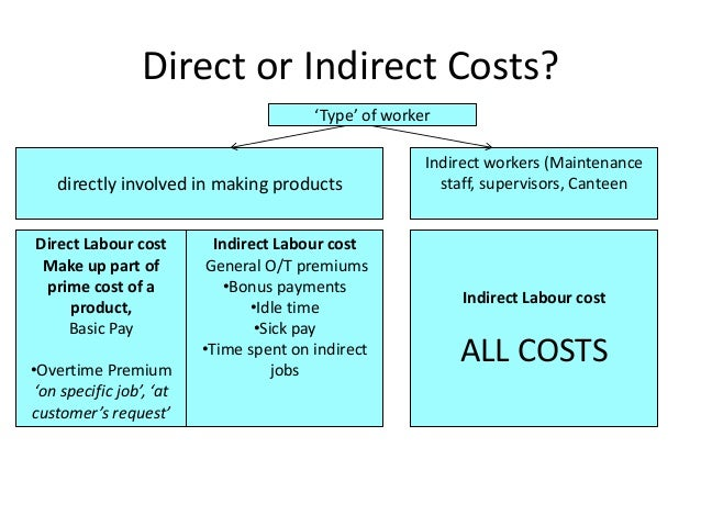 direct and indirect cost with managerial Home direct vs indirect costs webinar direct vs indirect costs webinar   leading accounting and financial management package for small businesses.