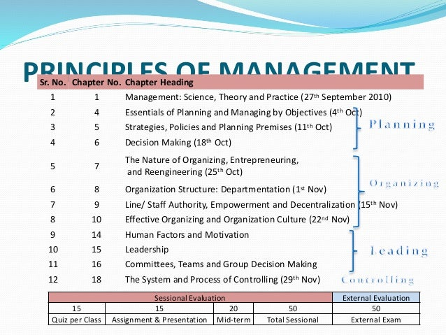PRINCIPLES OF MANAGEMENTSr. No. Chapter No. Chapter Heading 1 1 Management: Science, Theory and Practice (27th September 2...