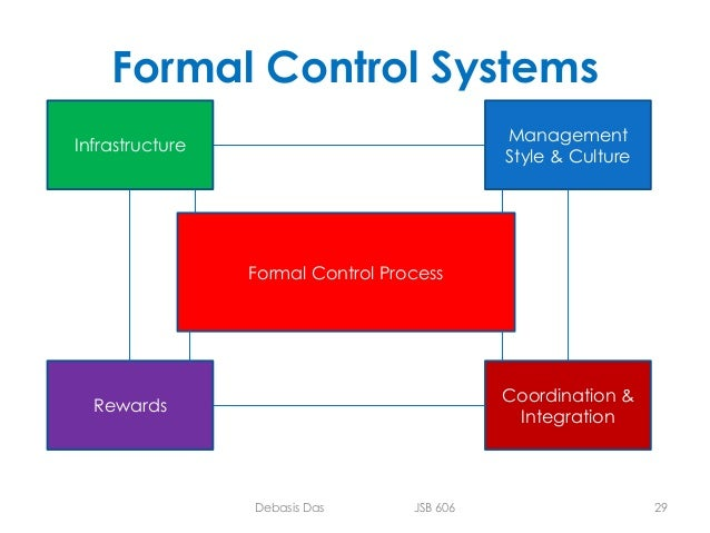 management control systems hasbro interactive Analysis of hasbro interactive's management control systems  there was clear information asymmetry between the hasbro interactive 3 and its management on which revenue target was plausible  documents similar to hasbro presentation final vers wayside inns inc uploaded by shingirayi mutandiro.