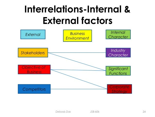 internal factors at starbucks that affect the functions of management Write a 700- to 1,050-word paper in which you explain how internal and external factors affect the four functions of management.