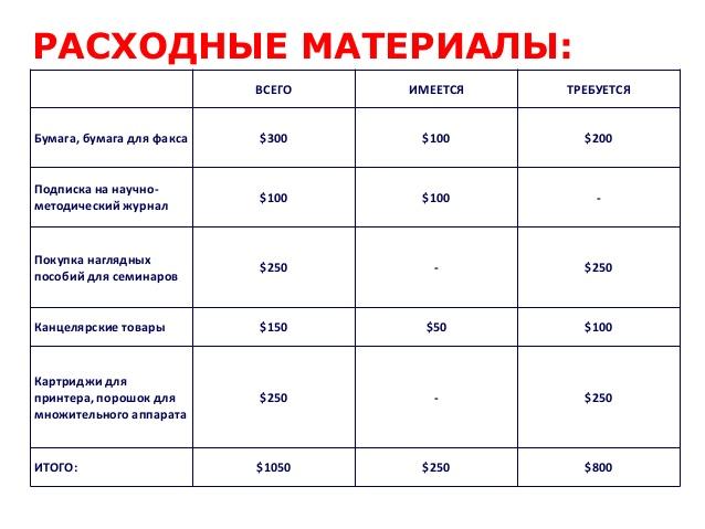 командировочные расходы в 2013 году суточные: