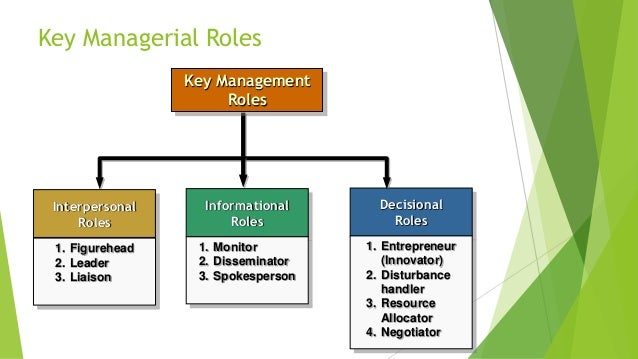role of management functions