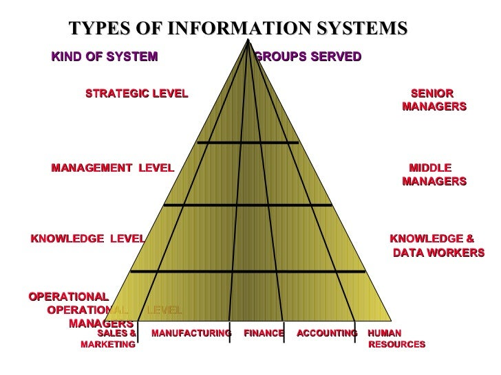 types of information systems Small businesses must be concerned with producing quality goods or services and also with turning mountains of data into actionable information to contain costs and.