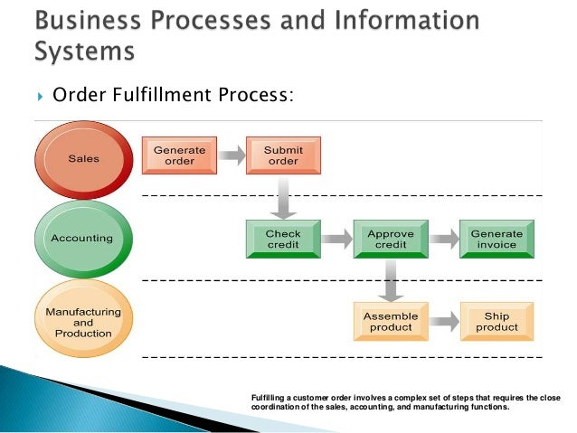 business information systems essay Technology plays a vital role in business almost all businesses and industries around the world are using computers ranging from the most basic to the most complex.