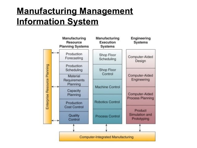 an overview of manufacturing information systems and production control system All of yokogawa's legacy centum systems can be controlled and monitored from a newer centum system via a control network, centum vp can yokogawa offers them a cost-effective way to upgrade their production control systems integrated production control system centum vp system overview.