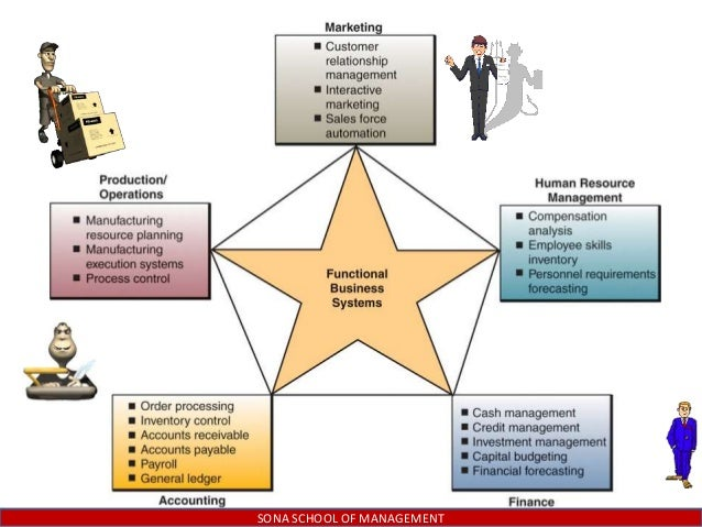 management and functional areas Functional areas of management 614 words | 3 pages areas of skills and practices are categorized according to the four main functions of management, including.