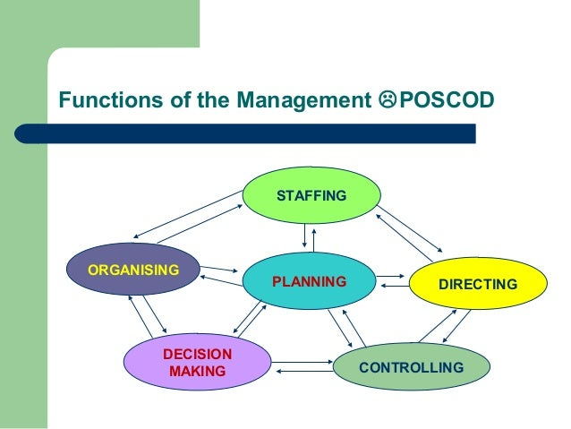 The Concept Of Management By Objectives
