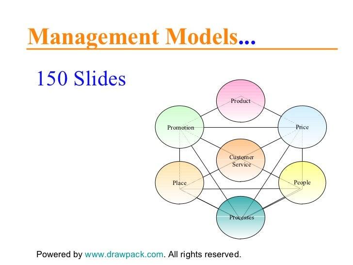 150 Management Models for business presentations
