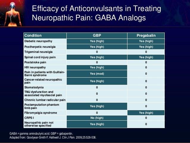 gabapentin versus lyrica fibromyalgia dose