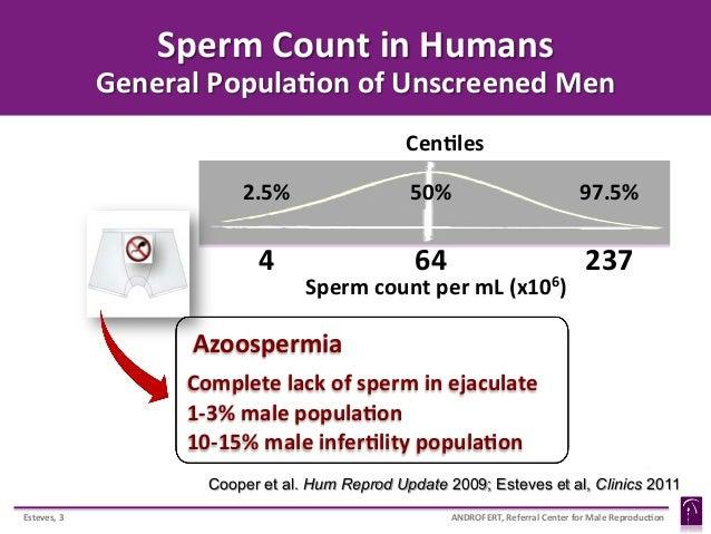 Sperm select method