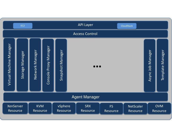 EC2                                                                               API Layer                 CloudStack    ...