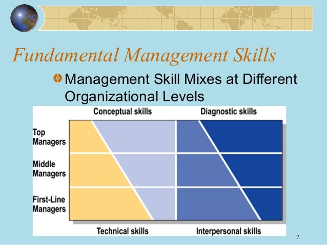 what are the different management styles