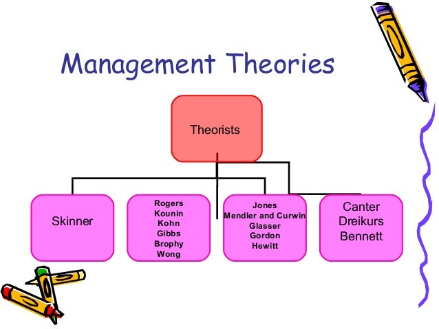 management theories and practice Evolution of management, administrative, and leadership theories 13 the industrial revolution created a need for new thinking and the refinement.