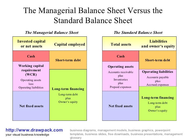 management accounting and balance sheet Accounting information, which is of great support to management in its activities   balance sheet, managers can make important decisions, which can be.