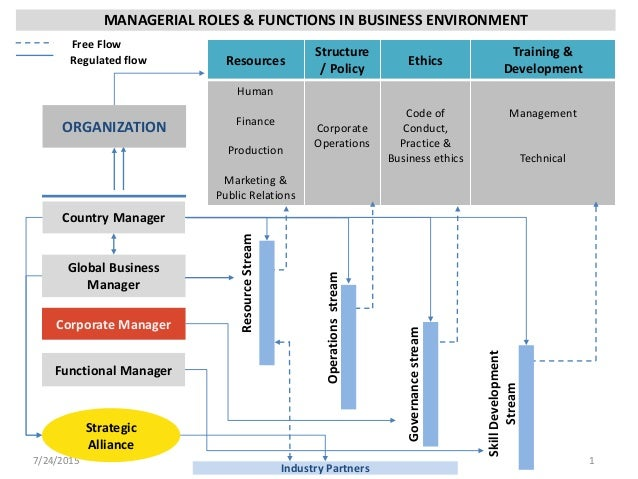 1 what roles do the external environment Keywords: external environment state corporations organizational performance 1 introduction the external environment is a firm's aggregate of factors, exogenous to the organization that may strategy planning in the late 1970s, the role of the external environment can no longer be ignored in strategic.