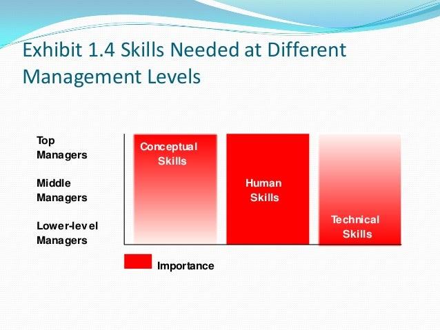 the importance of human skills at
