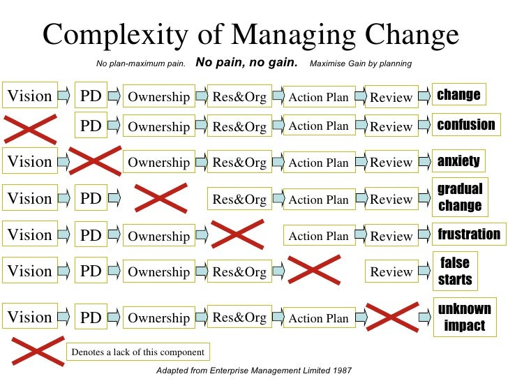 Complexity of Managing Change Adapted from Enterprise Management Limited 1987 No plan-maximum pain.  No pain, no gain.   M...