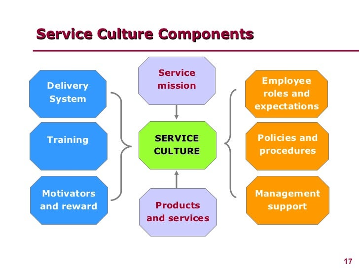 management product and service design essay Free essays → management → product and service design in operation management → buy an essay product design refers to the process of generating and creating products that have never existed before it refers to various procedures, stages and activities involved in development and.
