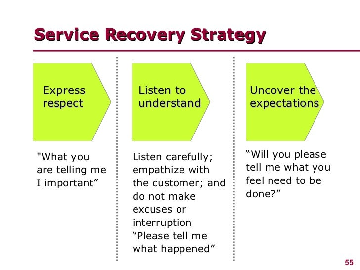 Business plan customer service policy